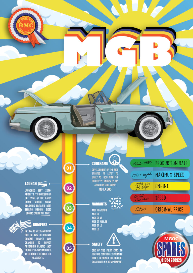 MGB-InfographicNEW2-01